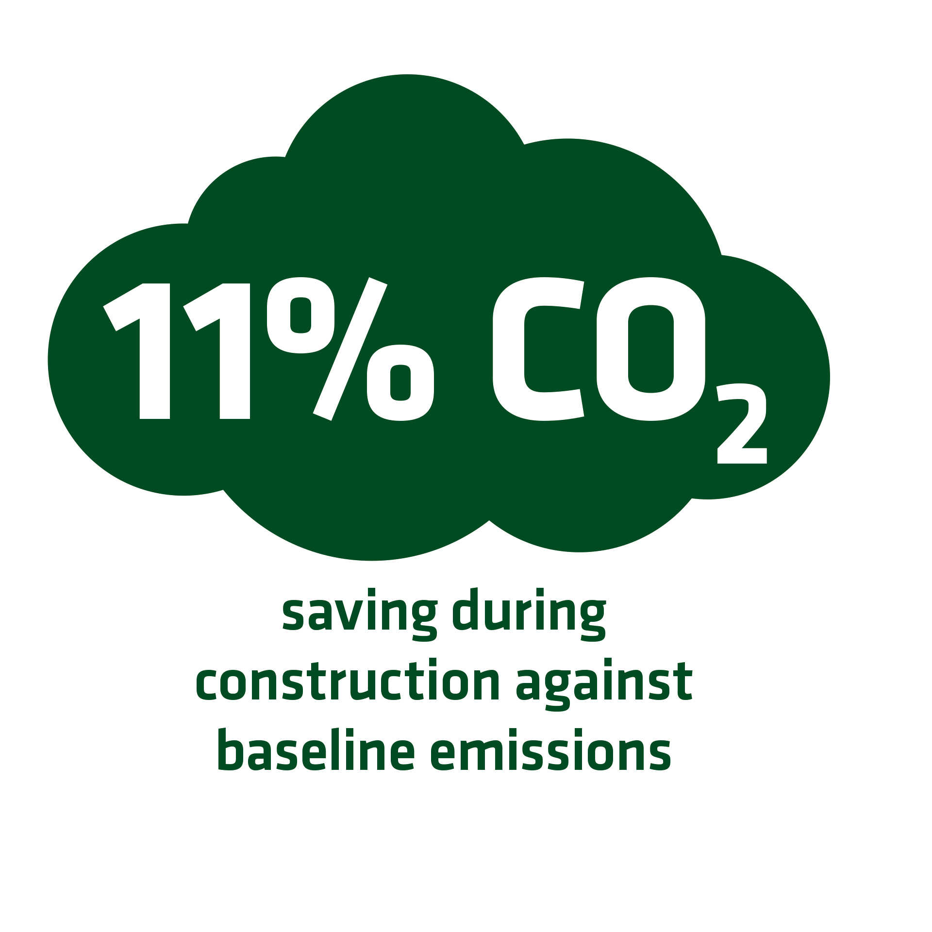 11 per cent CO2 saving during construction