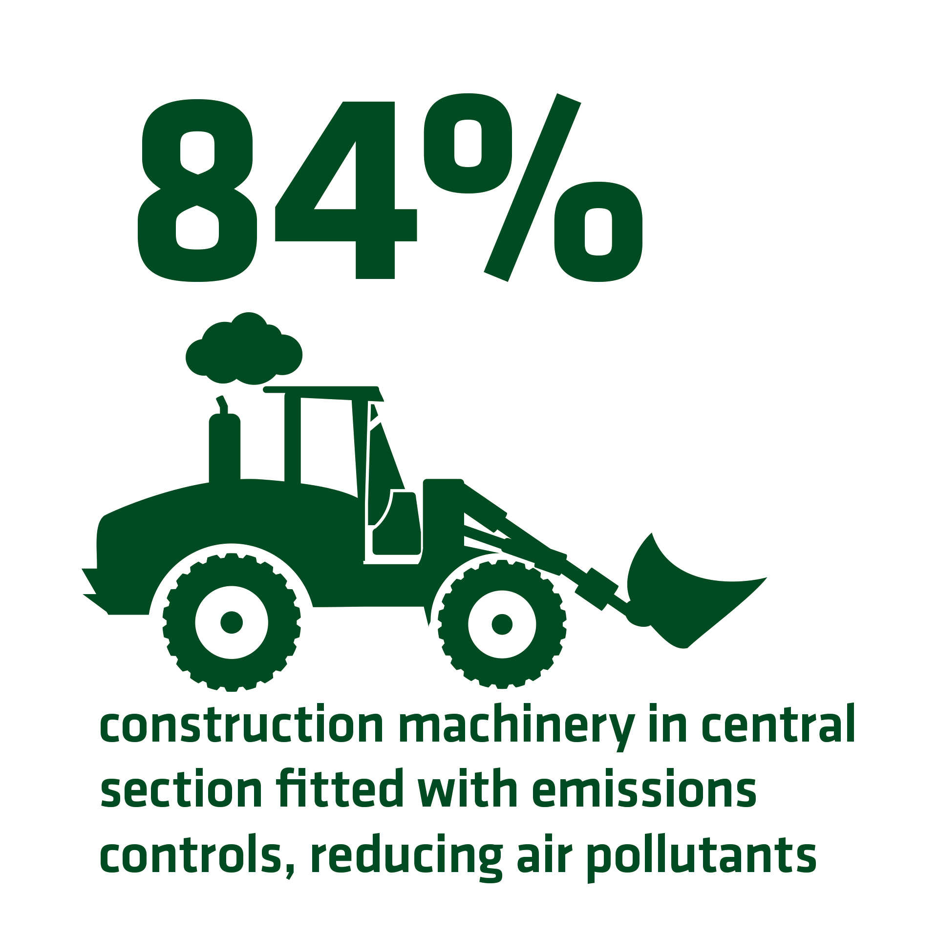 84 per cent construction machinery fitted with emission controls