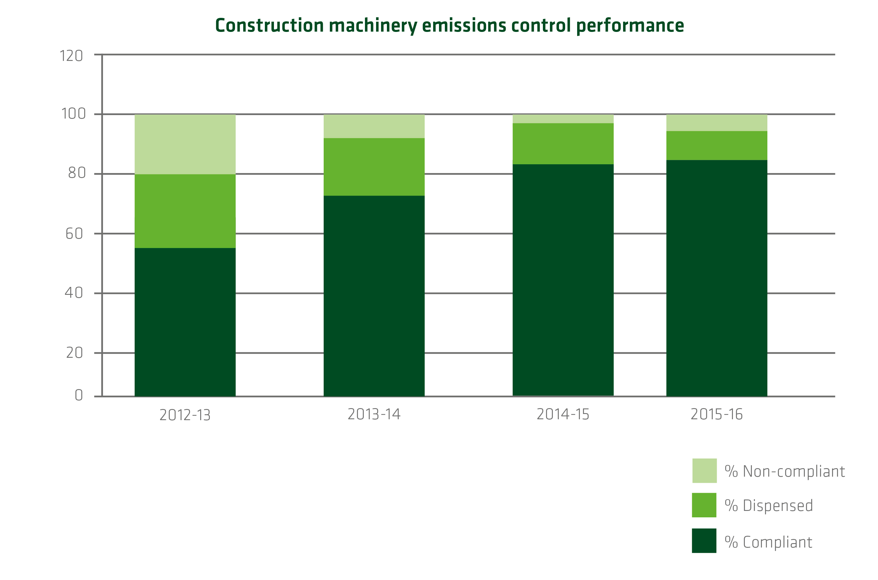 Air quality - Construction machinery emissions control performance_209039