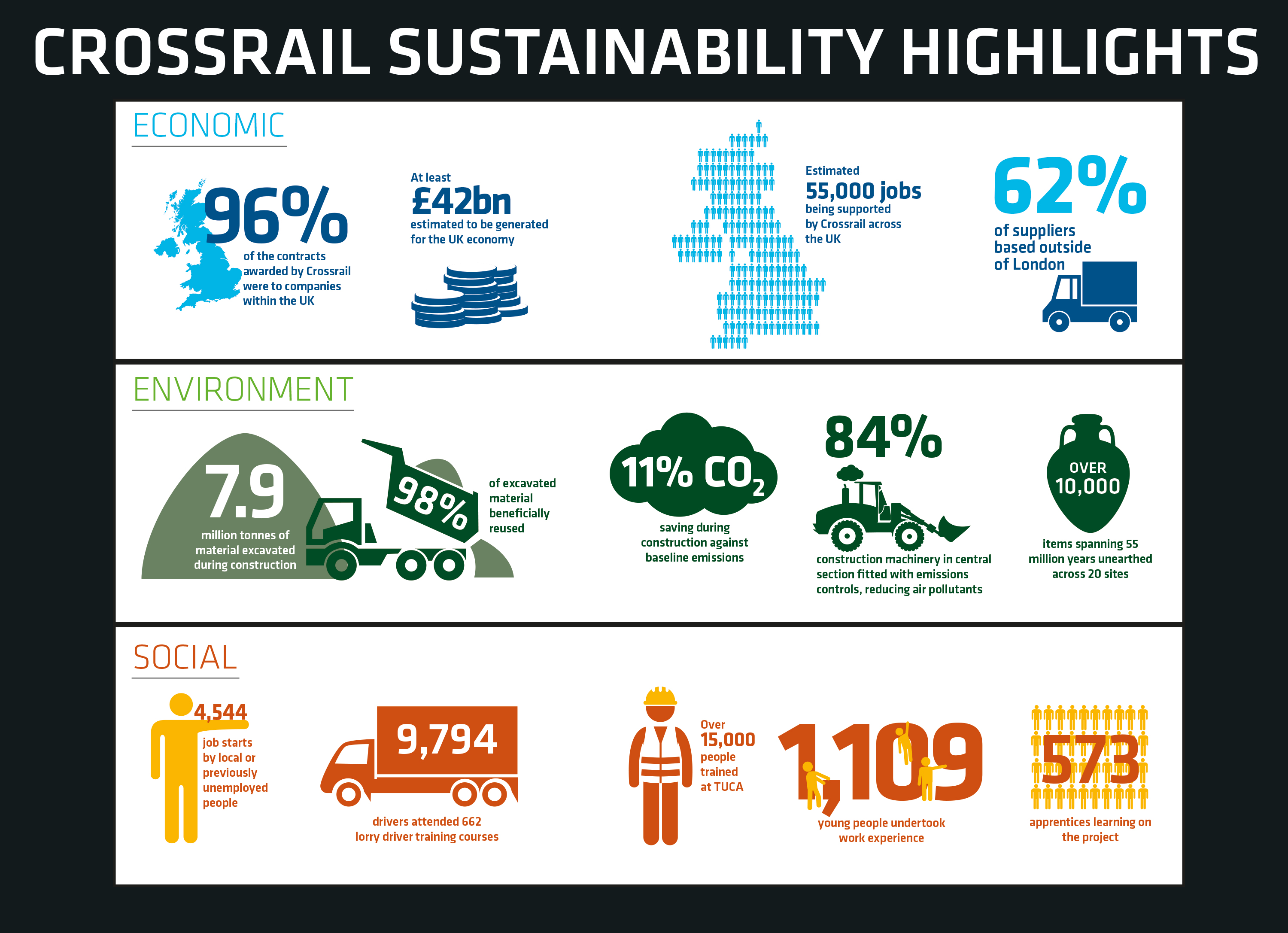 Crossrail Sustainability Report 2016 Infographic