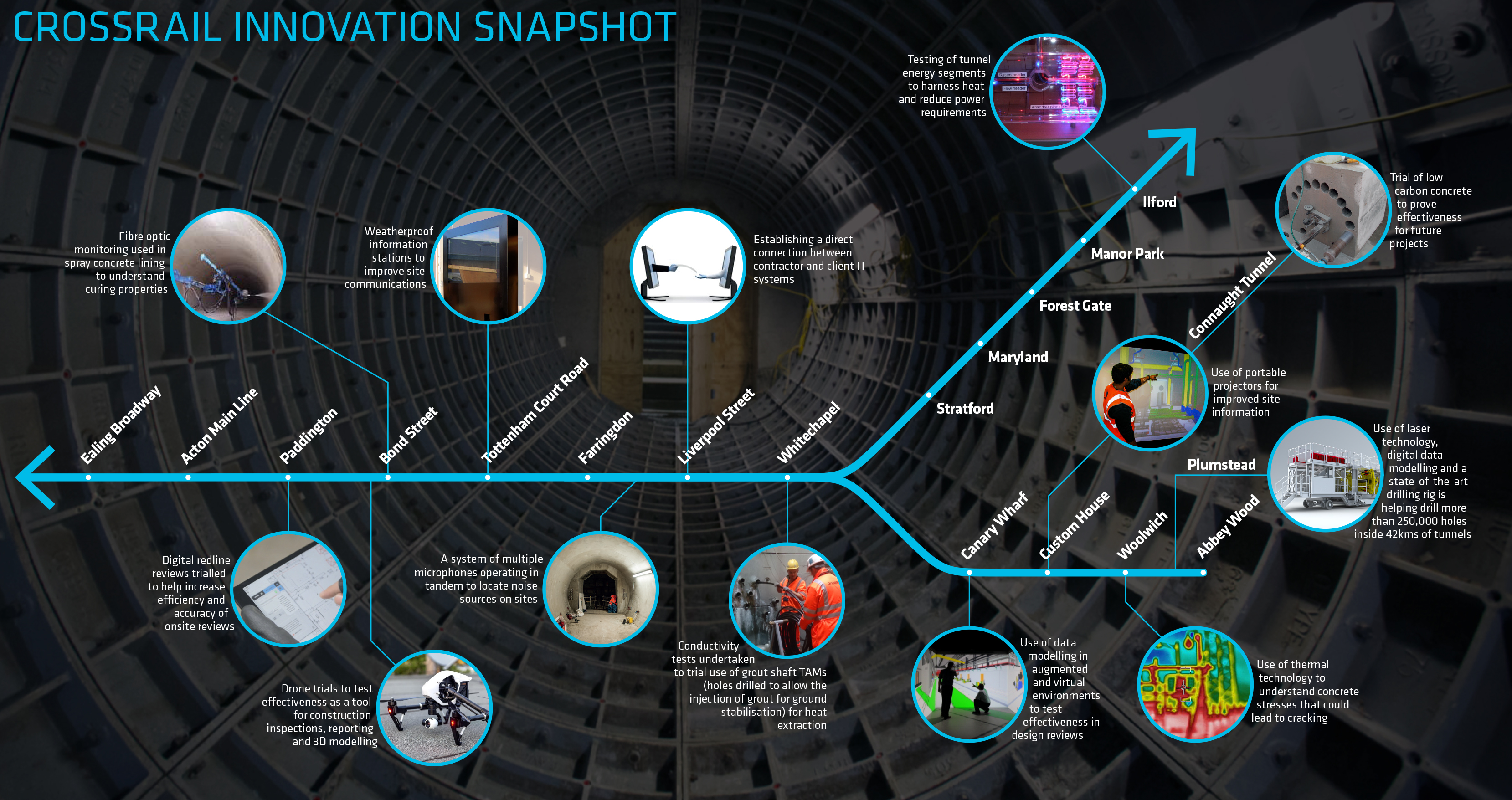 Crossrail innovation and technology snapshot