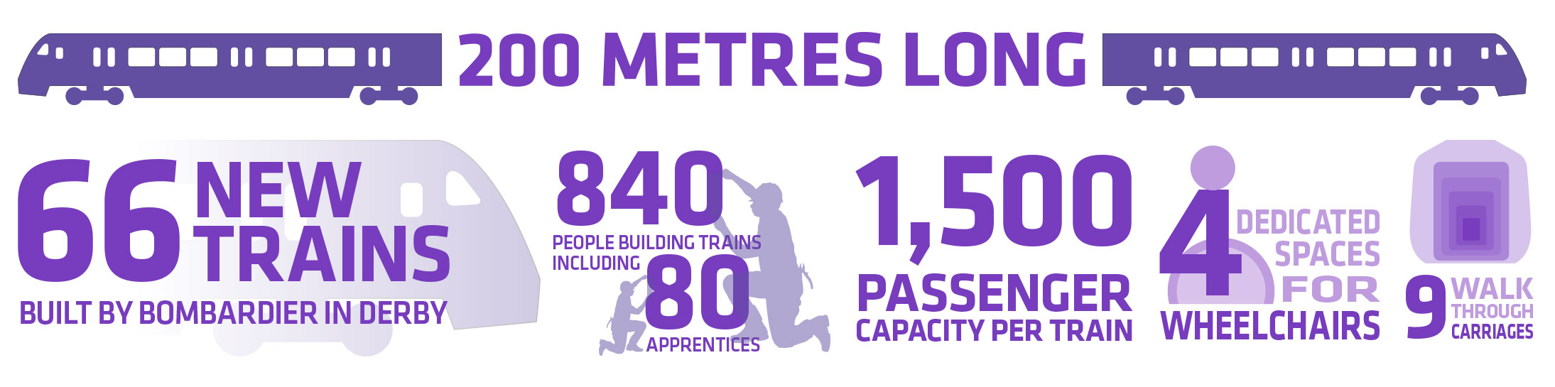 Elizabeth line trains infographic