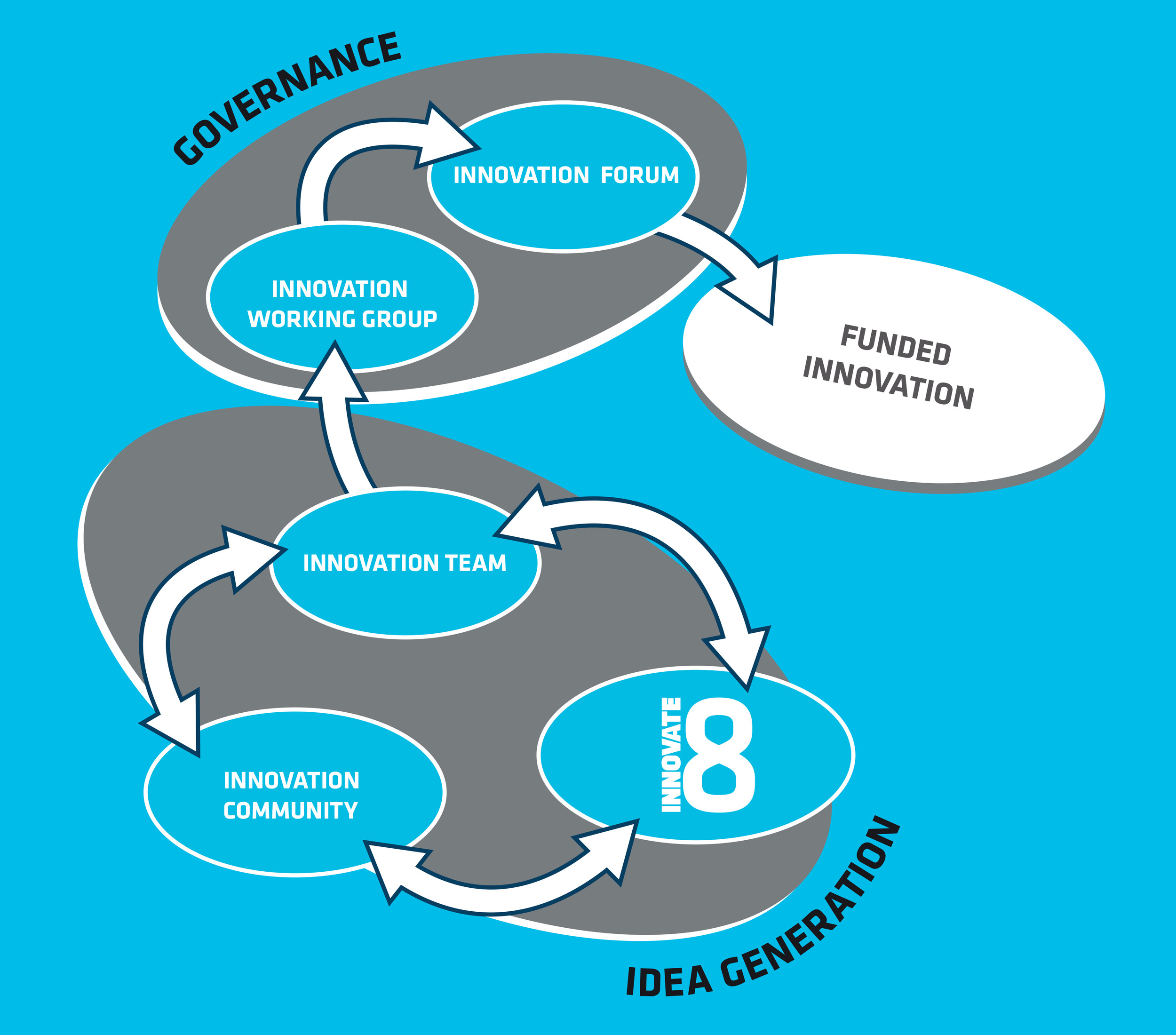 Innovation-structure-and-governance-graphic_208434