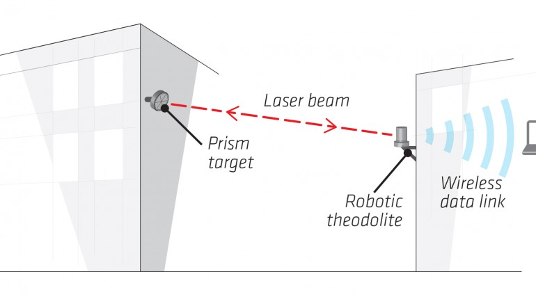 Robotic theodolites compiled data from targeted prisms attached to buildings along the route