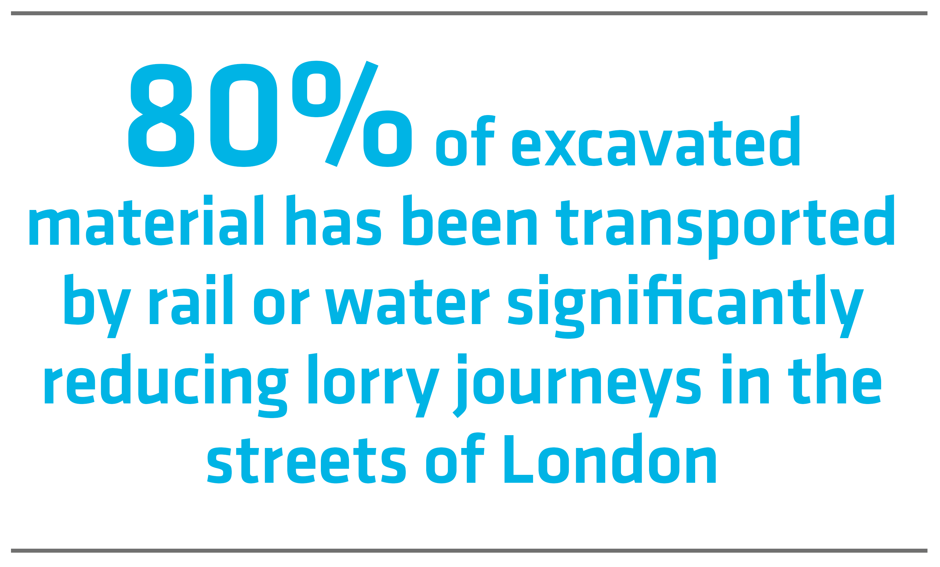 80% of excavated material has been transported by rail or water significantly reducing lorry journey