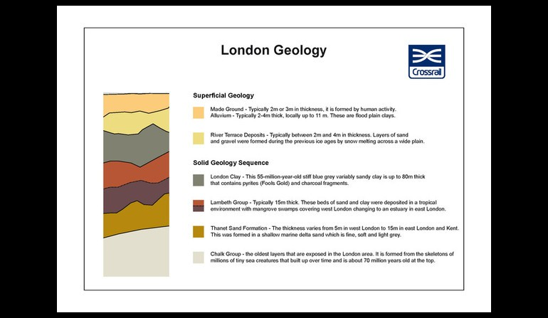 Tunnel graphic - London Geology_6Apr11